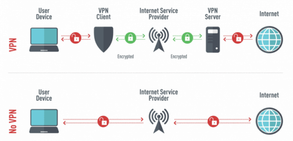 VPN: A Key to Securing an Online Work Environment - Security Boulevard